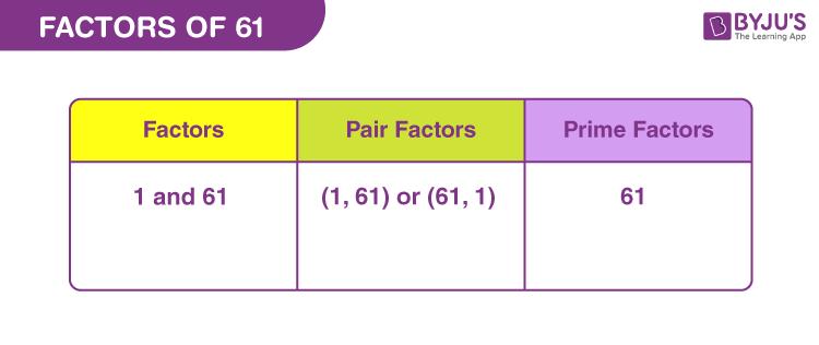 Factors of 61