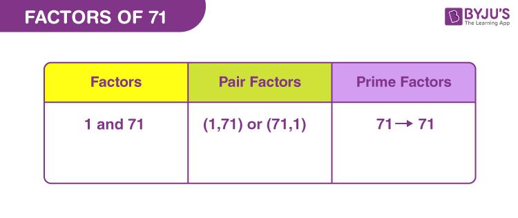 Factors of 71
