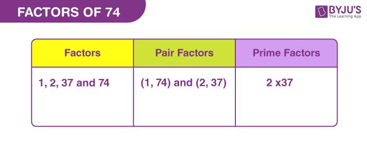 Factors of 74
