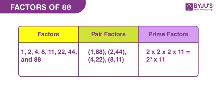 Factors of 88