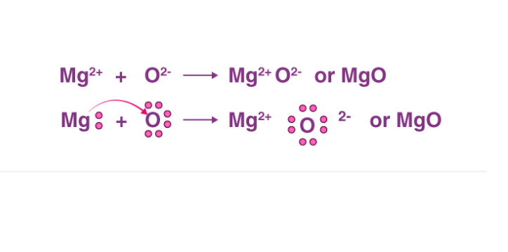 Formation Magnesium Oxide