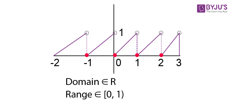 Fractional part function