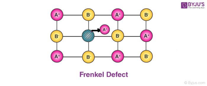 Frenkel Defect