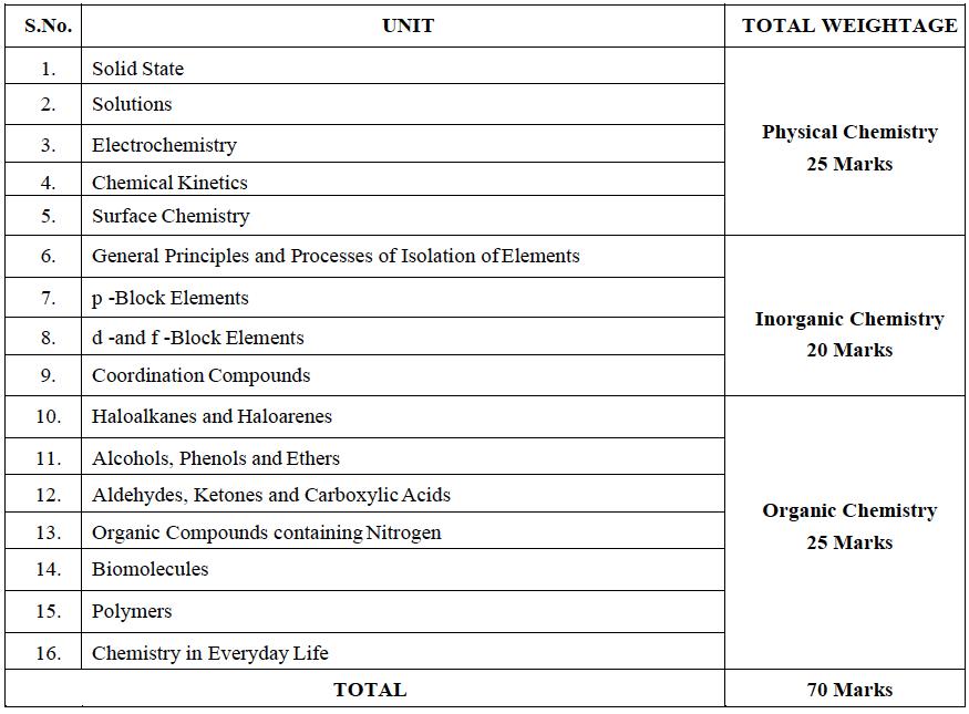 ISC Class 12 Syllabus Chemistry