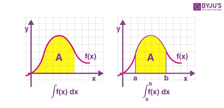 Definite and indefinite integrals