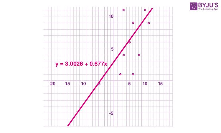 Least square method example