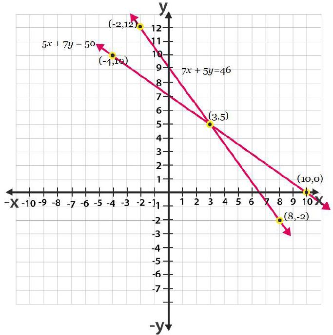 Ncert solutions class 10 chapter 3-15