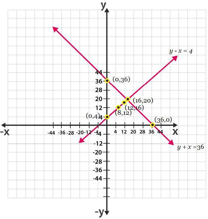 Ncert solutions class 10 chapter 3-24