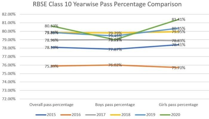 RBSE-class-10-pass-percentage-yearwise