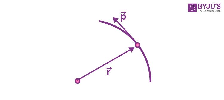 Angulur momentum