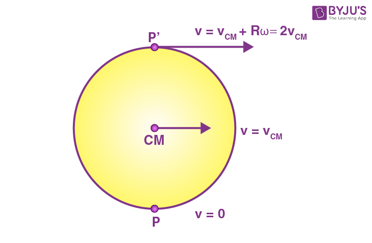 Rotation about an axis of rotation