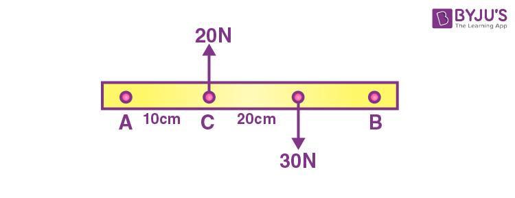 forces of 20N & 30N