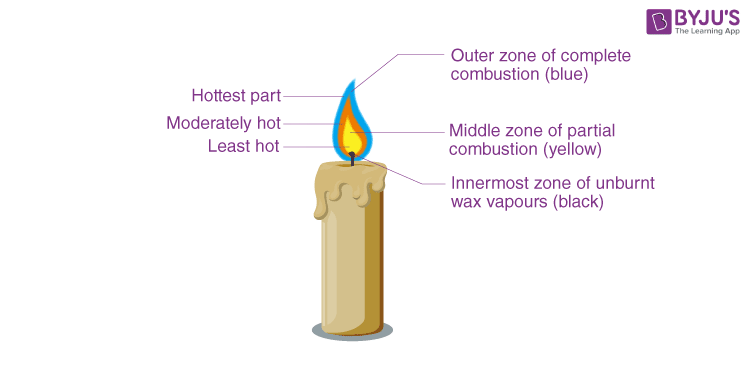 labelled diagram of a candle flame