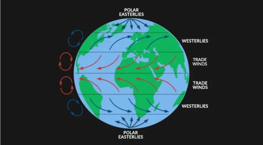Wind System