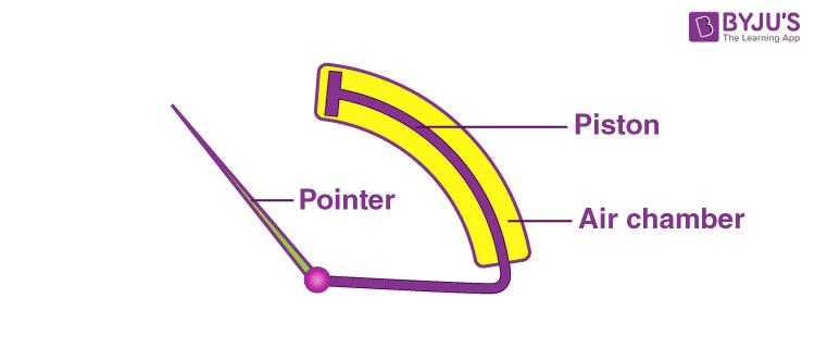 Air friction damping