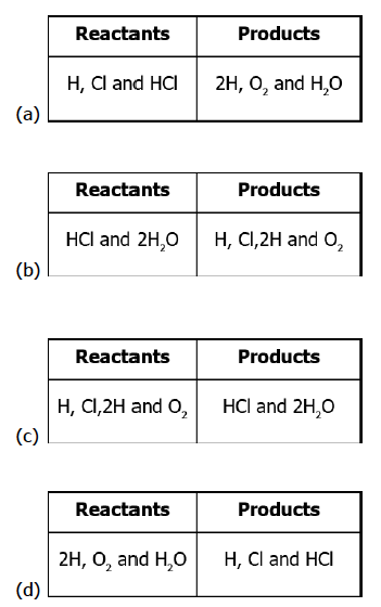CBSE Class 10 Science MCQ Chapter 1 Chemical Reactions and Equations-2