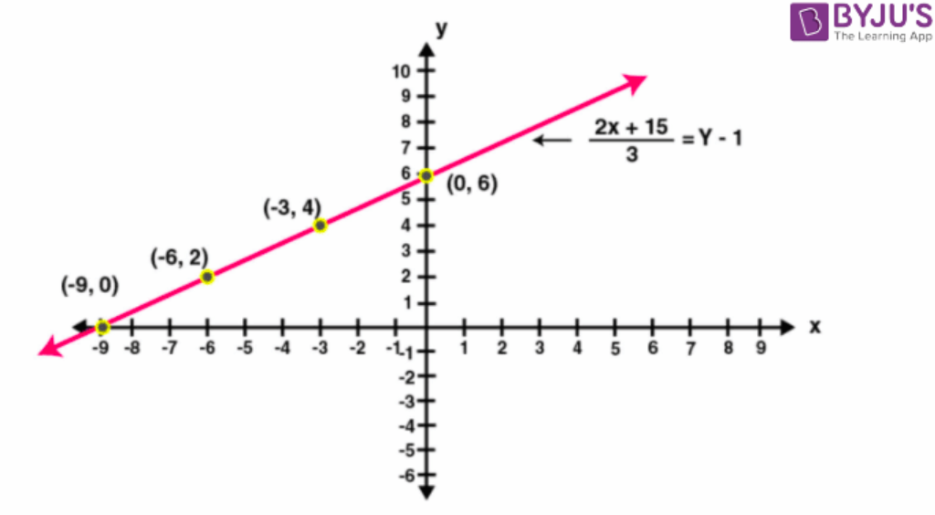 Concise Selina Solutions for Class 9 Maths Chapter 27 – Image 10