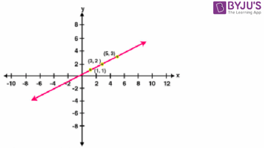 Concise Selina Solutions for Class 9 Maths Chapter 27 – Image 21