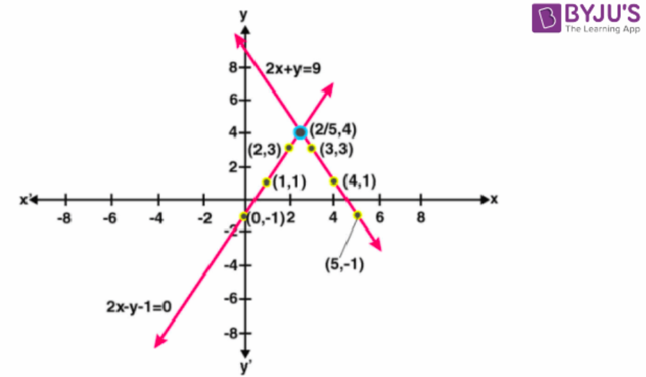 Concise Selina Solutions for Class 9 Maths Chapter 27 – Image 27