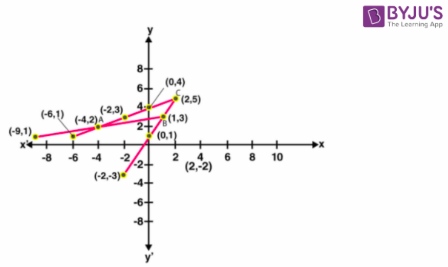 Concise Selina Solutions for Class 9 Maths Chapter 27 – Image 34