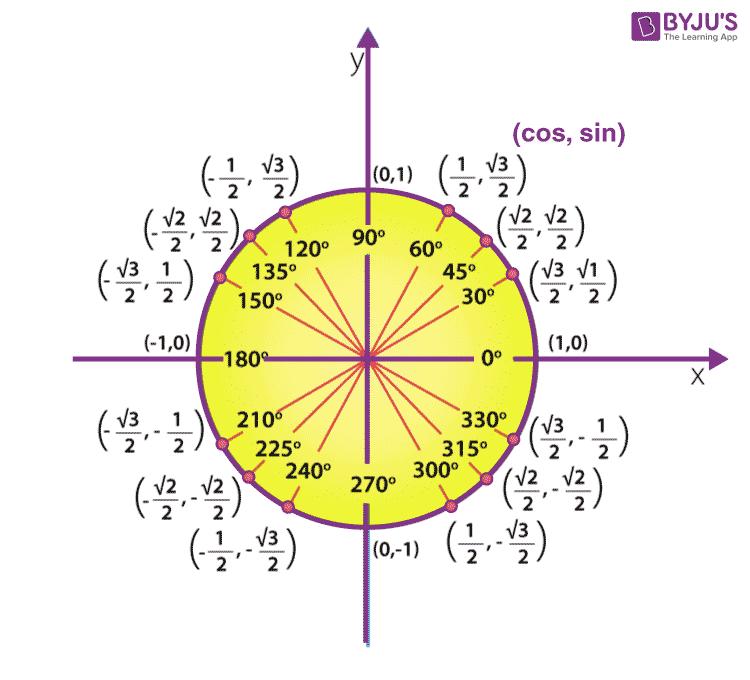 cot 90 in unit circle