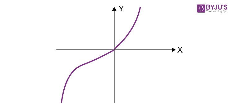 Cubic Function Example 1