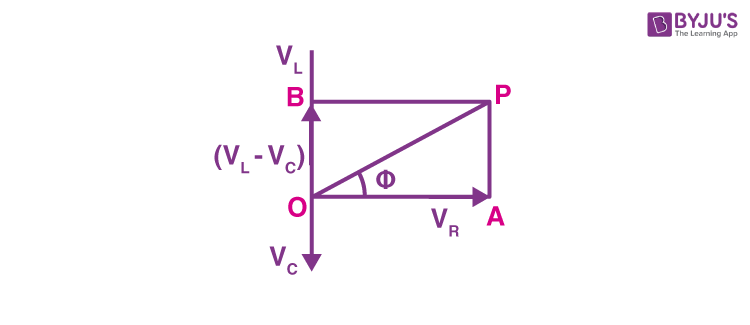 Derivation of impedance of a series LCR circuit