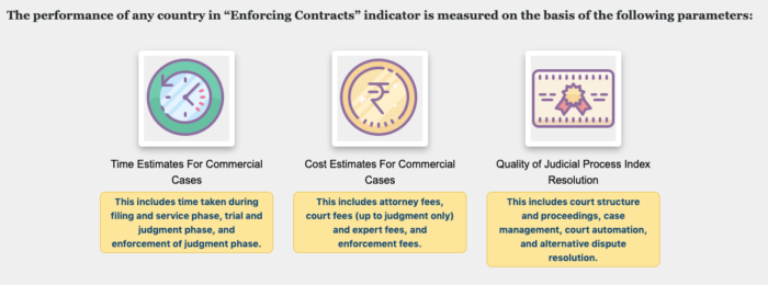 Enforcing contracts measuring parameters