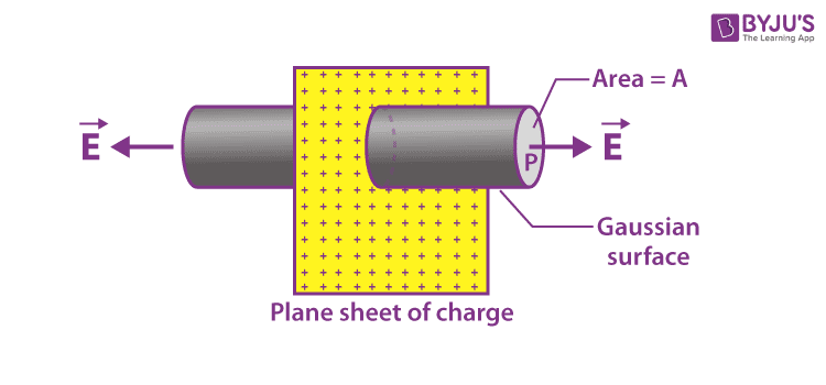Electric field due to a uniformly charged infinite plane sheet