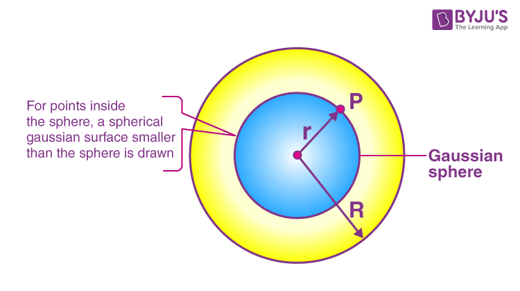 Electric field due to a uniformly charged thin spherical shell 2