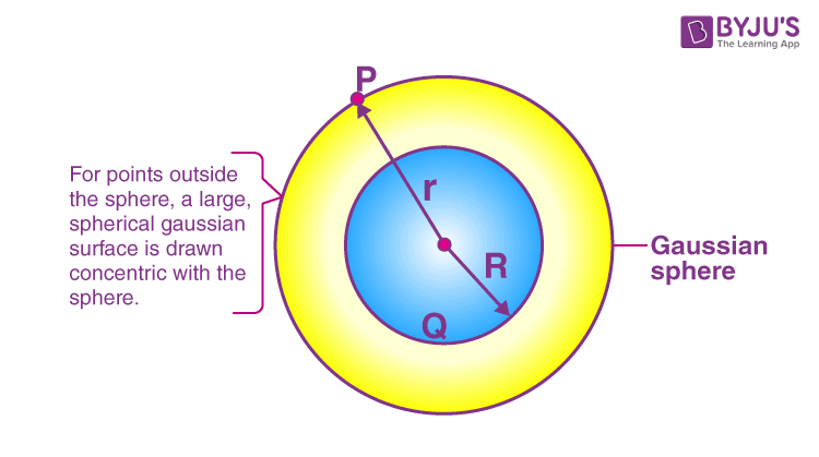 Electric field due to a uniformly charged thin spherical shell
