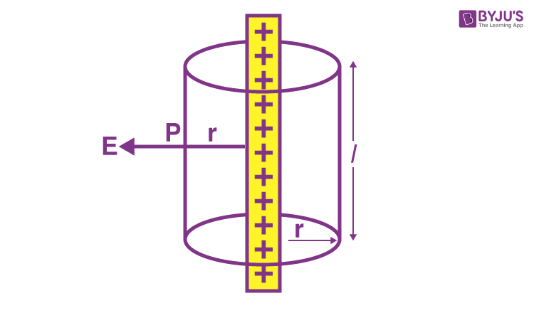 Electric field due to an infinitely long charged wire