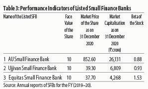 Performance Indicators of SFB