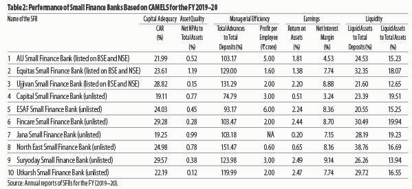 Performance of small finance banks