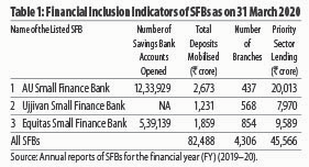 Financial Inclusion Indicators of SFBs