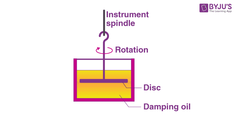 Fluid friction damping