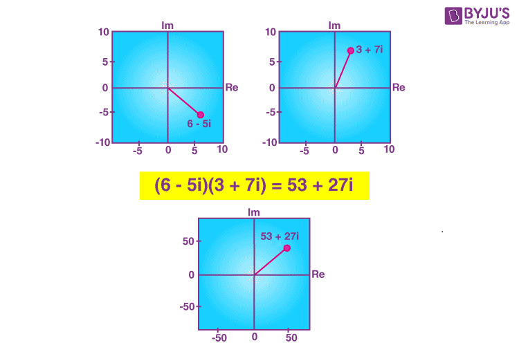 Geometrical representation of multiplication of complex numbers