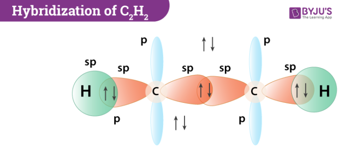 Hybridization of Carbon in Acetylene