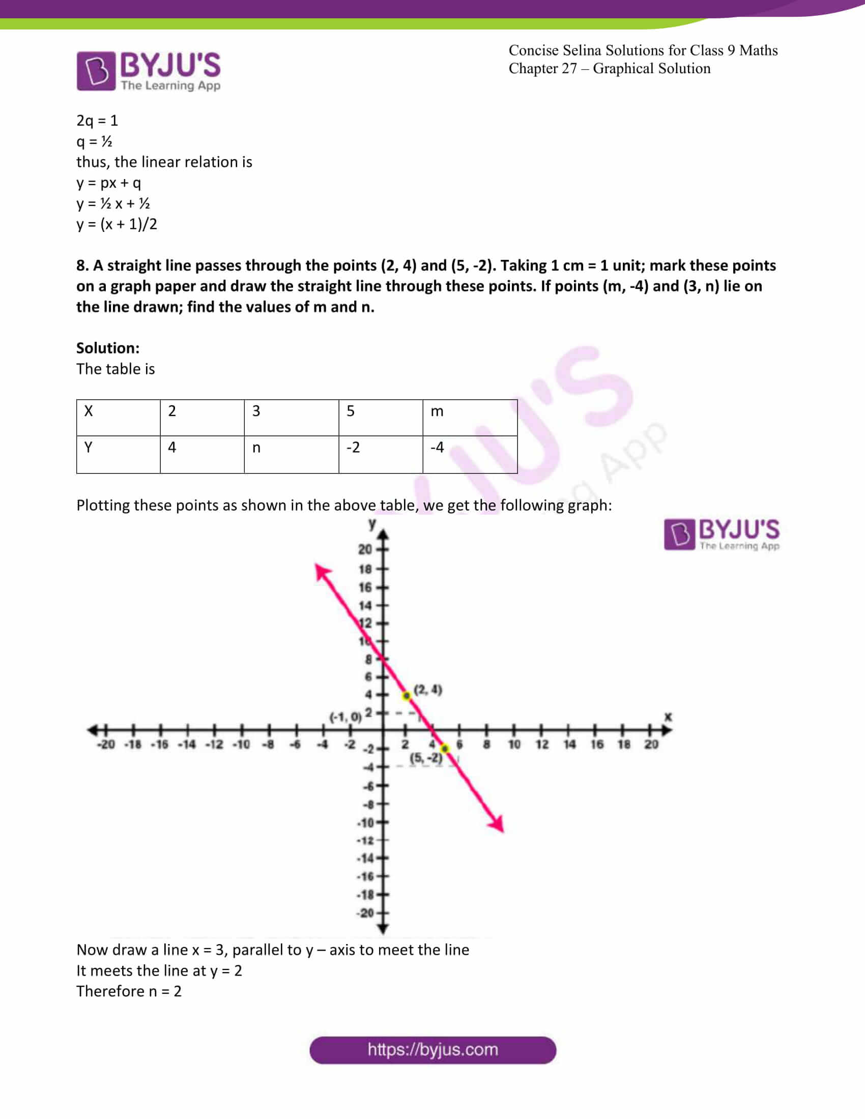 icse class 9 jun8 maths selina solutions chapter 27 graphical solutions 16