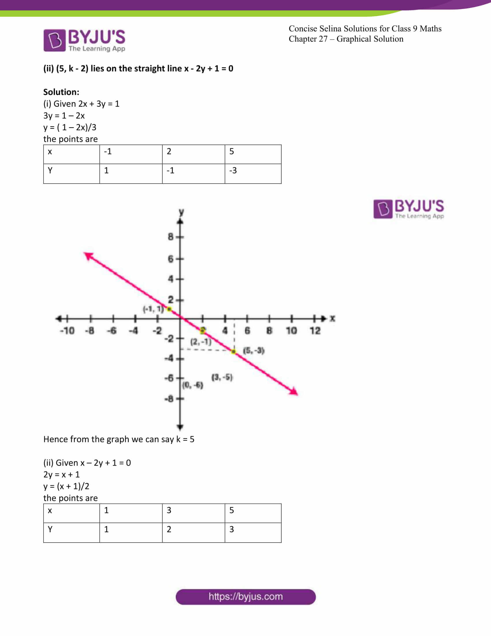 icse class 9 jun8 maths selina solutions chapter 27 graphical solutions 18