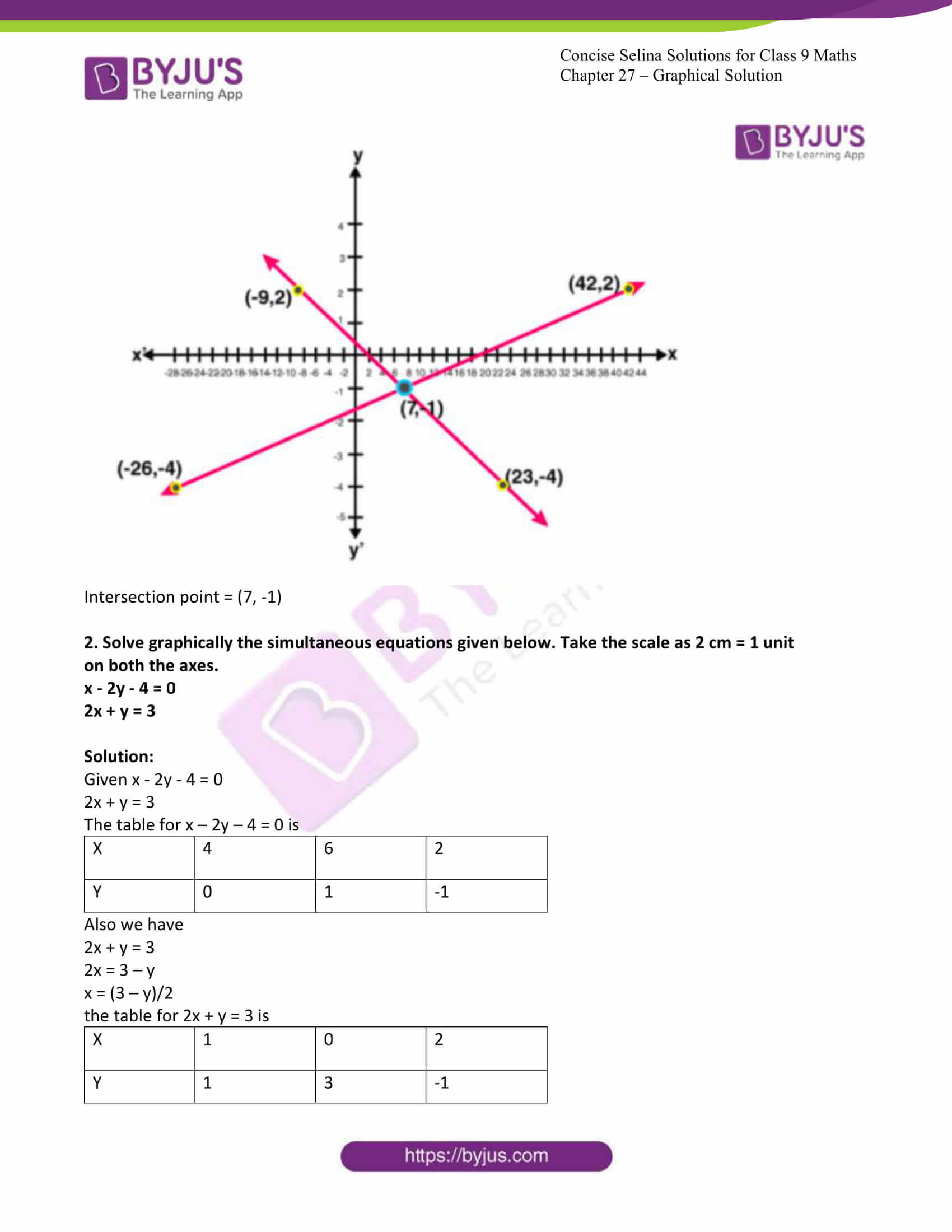 icse class 9 jun8 maths selina solutions chapter 27 graphical solutions 24