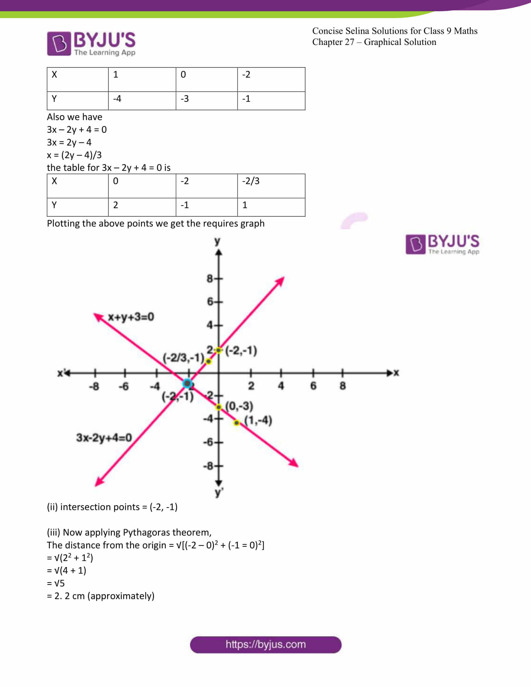 icse class 9 jun8 maths selina solutions chapter 27 graphical solutions 28
