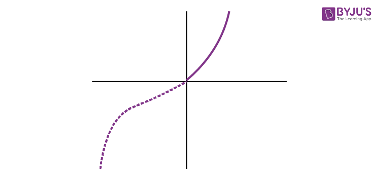Into – function Example