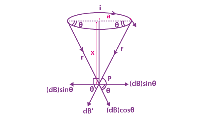 Magnetic field intensity in a circular loop
