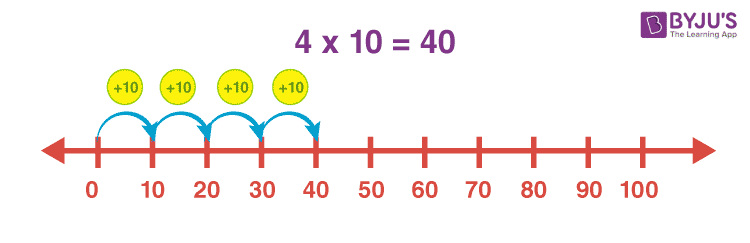 Multiples of 10 on number line