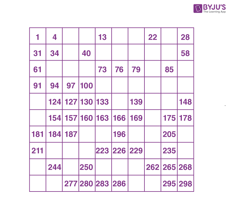 Number chart example 1