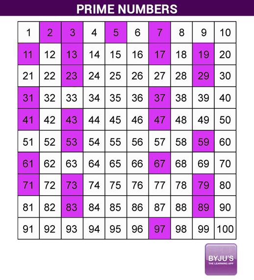 prime number 61