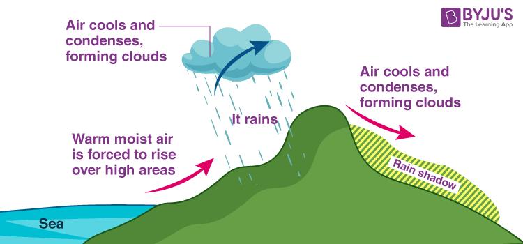 rainfall types of rain fall cyclonic conventional and orographic rain fall