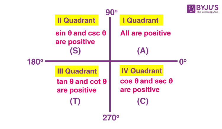Sign of trigonometruic functions