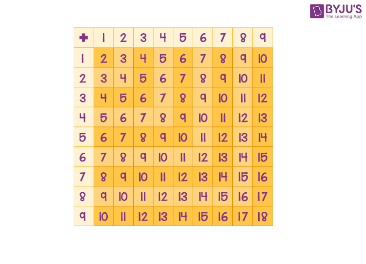 Sum of one digit numbers